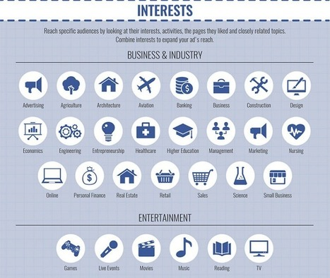 Facebook Ads : toutes les options de ciblage dans une 1 infographie | Entrepreneurs du Web | Scoop.it