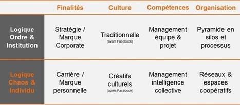 L'ère du management paradoxal » Management de l'intelligence collective | Centre des Jeunes Dirigeants Belgique | Scoop.it