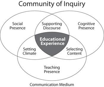 Community of Inquiry: inhoudelijk richting geven aan blended ... | onderwijs innovatie | Scoop.it