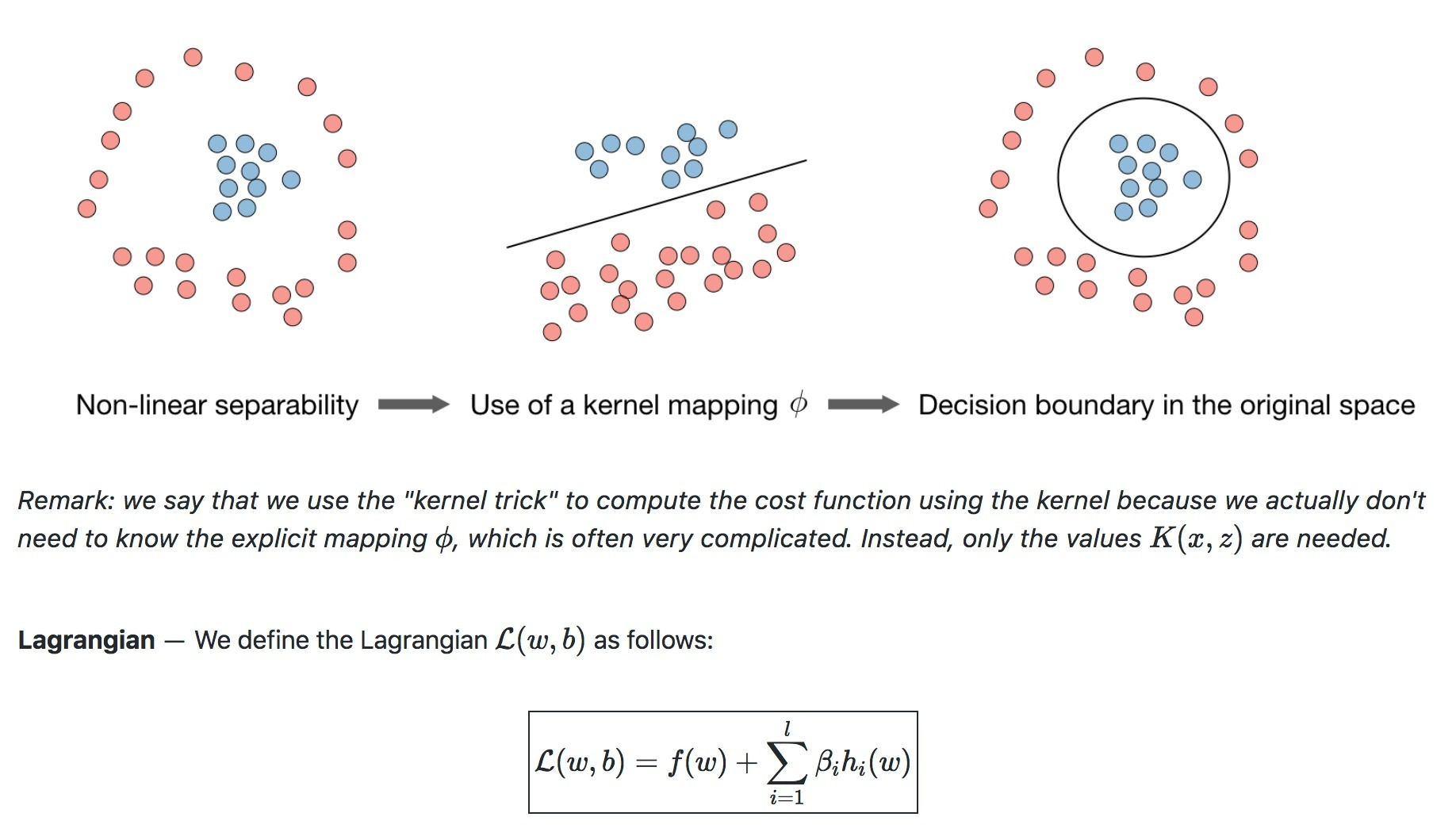 Machine Learning cheat sheets from @Stanford an