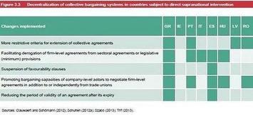 Le modèle social européen agonise - Union europeenne travail emploi europe | Solutions locales | Scoop.it