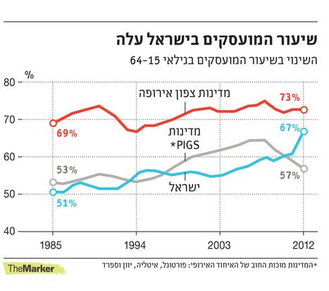 זהירות: 900 אלף ישראלים עומדים לגלות שאין צורך במקצוע שלהם - כללי | Jewish Education Around the World | Scoop.it