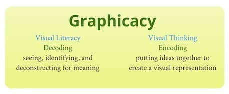 Innovation Design In Education - ASIDE: Graphicacy = Visual Literacy + Visual Thinking | Create, Innovate & Evaluate in Higher Education | Scoop.it