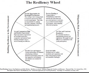 Leadership Response to Resiliency | Networked employee | Scoop.it