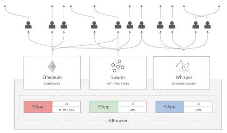 building the decentralized web 3.0   Web 3.0   Scoop.it