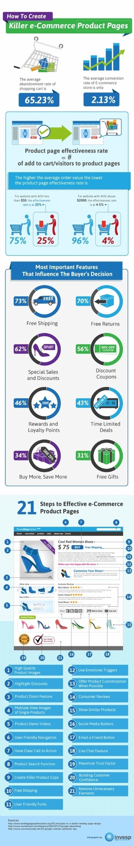 Infographie | Comment améliorer le taux de conversion de votre site | Web Marketing Random | Scoop.it