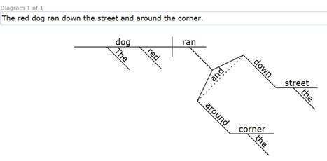 Reed-Kellogg Sentence Diagrammer   :: The 4th Era ::   Scoop.it