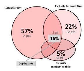 27% des lecteurs ne lisent pas la presse papier | MoJo (Mobile Journalisme) | Scoop.it