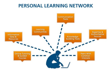 The Power of Personal Learning Networks…Wait, What's a Personal Learning Network? | OLE Community Blog | Alternative Professional Development | Scoop.it