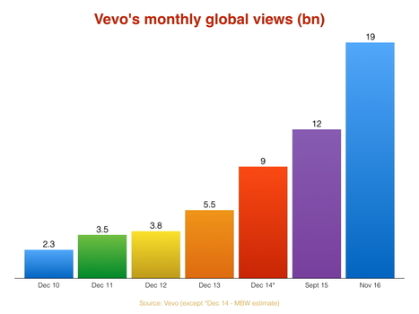 Can Vevo find a model that works - and make the music business rich? | Musicbiz | Scoop.it