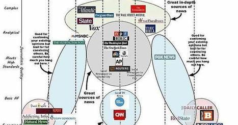 A decent breakdown of all things real and fake news. | Occupy Your Voice! Mulit-Media News and Net Neutrality Too | Scoop.it