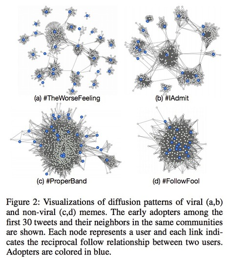 #Predicting Successful #Memes using Network and Community Structure | #SNA #contagion | Propagation Organique, Viralité - Spreading Phenomenons | Scoop.it