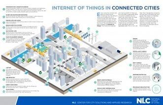 Trends in Smart City Development | Urban and Master Planning | Scoop.it