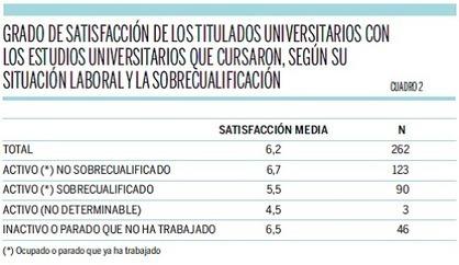 ¿Están satisfechos los universitarios con sus estudios? - Universidad, sí | Cooperación Universitaria para el Desarrollo Sostenible. MODELO MOP-GECUDES | Scoop.it