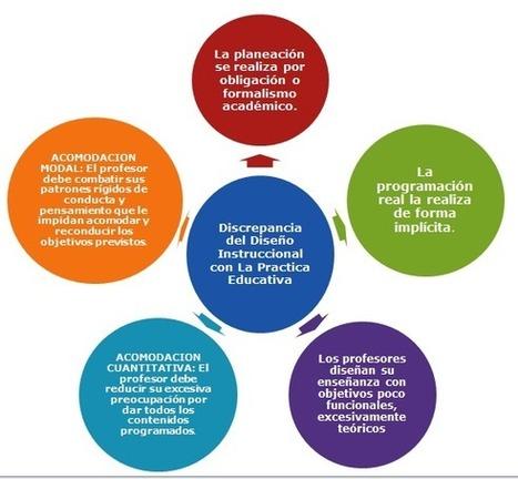 Discrepancia del Diseño Instruccional con La Practica Educativa | cristian | Scoop.it