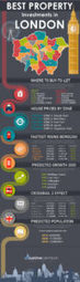 Best Buy-to-Let Property Investments in London | The Best Infographics | Scoop.it