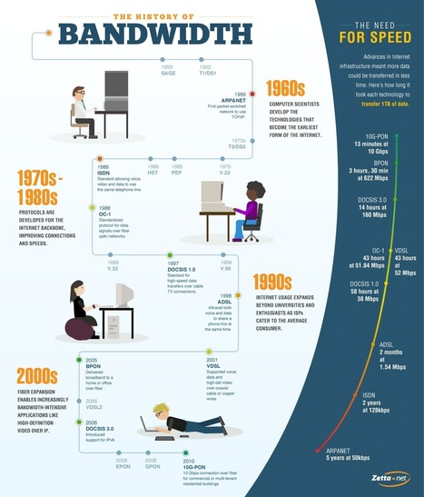 INFOGRAPHIC: The History of Bandwidth | Cloud Central | Scoop.it