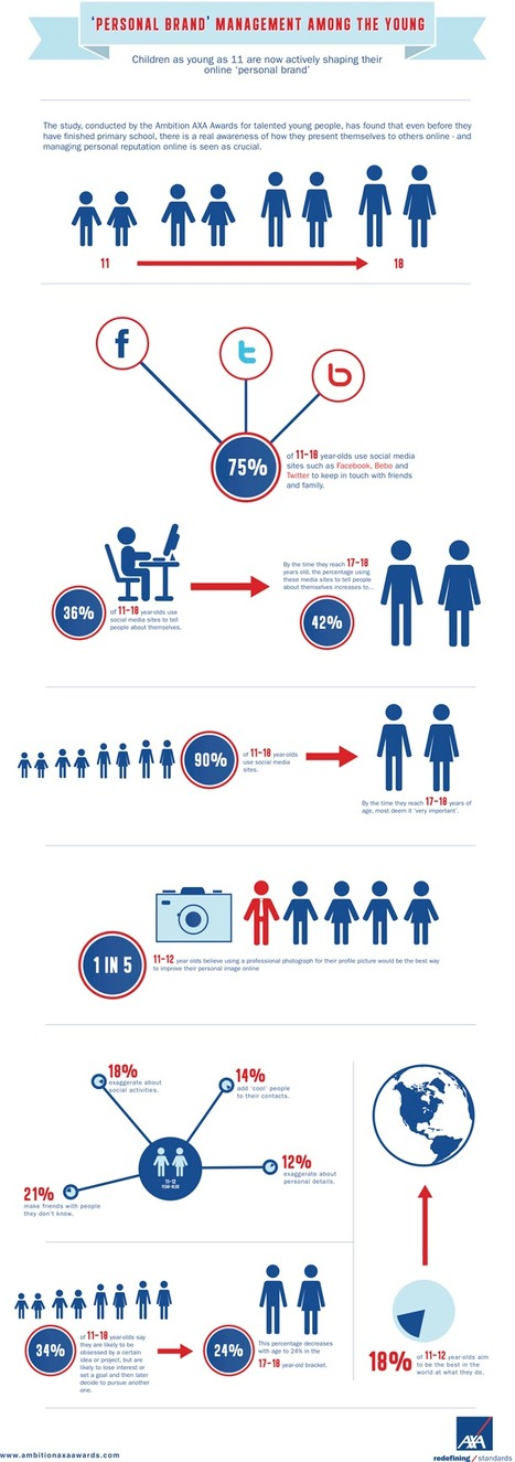 Social Media Brand Management, by the Kids [INFOGRAPHIC] | IdeasByBlog | e-BUZZERS | Scoop.it