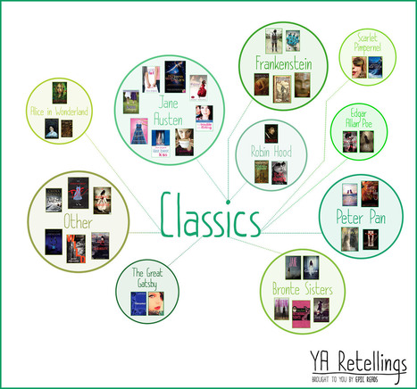 An Epic Chart of 162 Young Adult Retellings | Blog | Epic Reads | librarianonthefly | Scoop.it