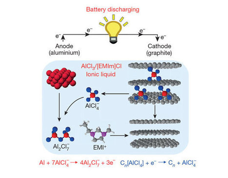 Super-fast charging aluminum batteries ready to take on lithium | Amazing Science | Scoop.it