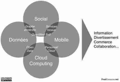 Les leviers d'innovation du web pour les 5 prochaines années | Digital Experiences by David Labouré | Scoop.it