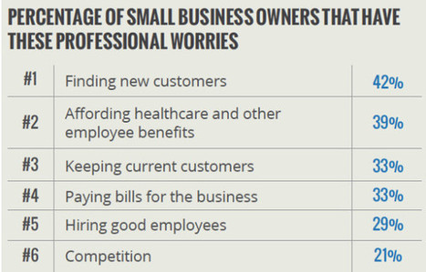 8 Tips For Planning Your Small Business' 2014 Marketing Strategy | Small Business Advisor | Scoop.it