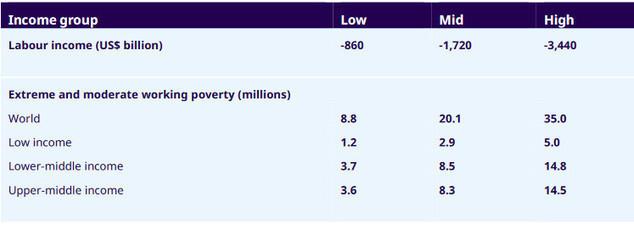 L'OIT envisage la perte de 25 millions d'emplois à cause du Covid-19