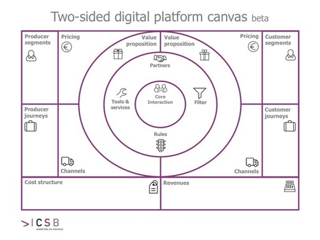 New business model canvas for digital platforms | DESIGN THINKING | methods & tools | Scoop.it