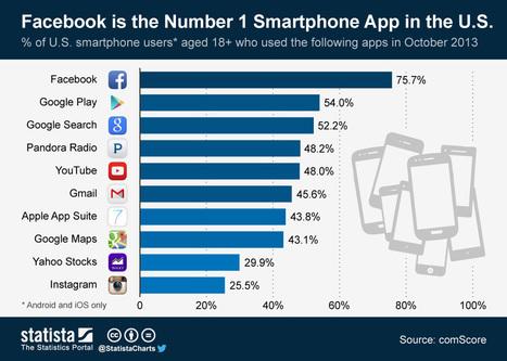 Las APPs más usadas en los smartphones (USA) #infografia | Tecnología móvil | Scoop.it