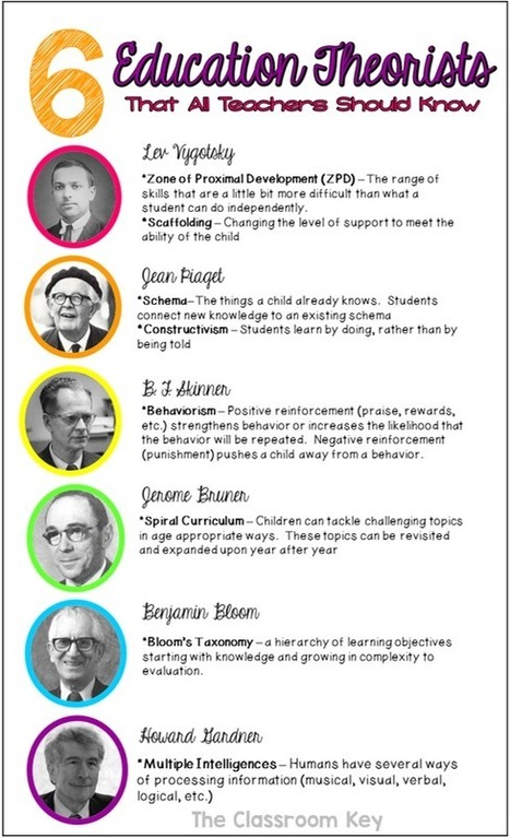 6 Education Theorists All Teachers Should Know Infographic - e-Learning Infographics | Jorge Leal | Scoop.it