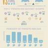Socialmedia Infographics