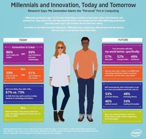 Pour 83 % des jeunes Français, les technologies rendent moins humains   Nouvelles du monde numérique   Scoop.it