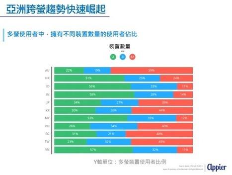 行銷人注意!人工智慧新創Appier:台灣人裝置量亞洲第二多、「跨螢」成必要行銷策略 | NIC: Network, Information, and Computer | Scoop.it