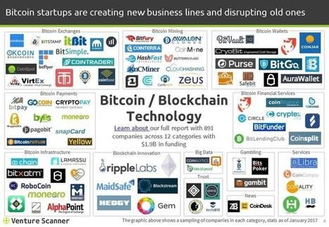Bitcoin/Blockchain Startup Landscape Trends and Insights - Q1 2017 | patrimoine bourgogne | Scoop.it