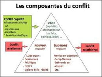 Les conflits cognitifs et tensions créatives dans la mobilisation de l'intelligencecollective.   Solutions locales   Scoop.it