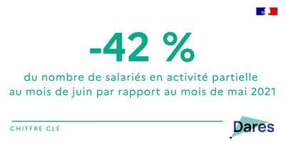 Activité et conditions d'emploi de la main-d'œuvre pendant la crise sanitaire Covid-19 en juin 2021