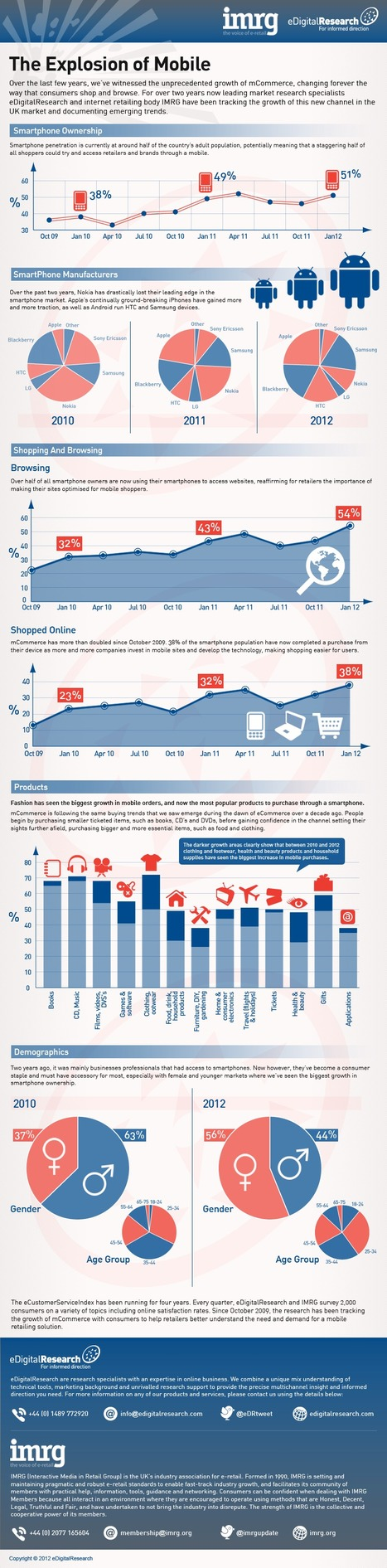 The growth of mobile commerce: infographic | media sociaux et mobile | Scoop.it
