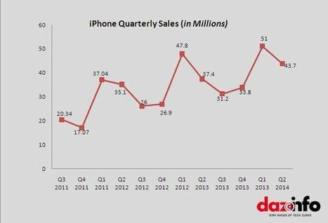 Apple Inc. (AAPL) To Sell 80.59 Million iPhone In Fiscal Q3 And Q4 2014 [EXCLUSIVE] | Digital-News on Scoop.it today | Scoop.it