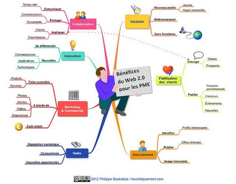 Bénéfices du Web 2.0 et des réseaux sociaux pour les entreprises | Internet world | Scoop.it