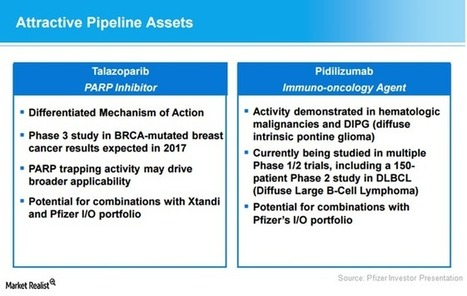 Talazoparib And Pidilizumab May Prove Complemen