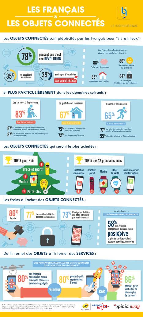 [Infographie] Groupe La Poste : les Français et les objets connectés — Silver Economie | Objets connectés, IoT, drones, e.santé, ... | Scoop.it