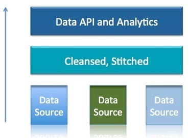 Big Broad Data: The role of Data APIs | API's | Scoop.it
