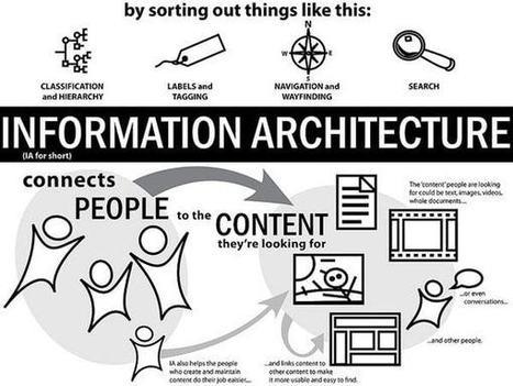 Architettura dell'Informazione tra Utenti e SEO | Total SEO | Scoop.it