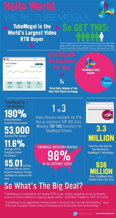 Infographic' in RTB - Programmatic Buying | Scoop.it