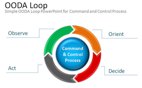 Free OODA Loop PowerPoint Presentation Template & Diagram | PowerPoint Presentation | effective presentation | Scoop.it
