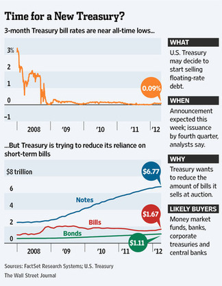 Previewing Tomorrow's Floating Rate Treasury Launch | ZeroHedge | Commodities, Resource and Freedom | Scoop.it