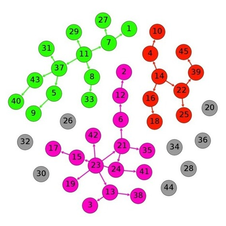 Modelling social networks reveals how information spreads | Dynamics on complex networks | Scoop.it