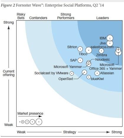 Plateformes sociales d'entreprise : qui sont les leaders ? | RSE | Scoop.it