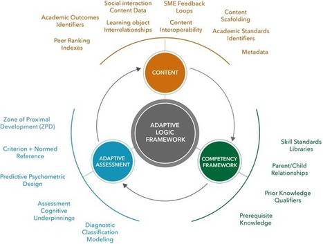 Adaptive Learning Systems: Surviving the Storm | e-Learning, Diseño Instruccional | Scoop.it