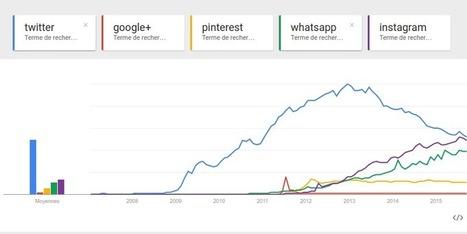 Comprendre l'évolution des réseaux sociaux grâce aux recherches des internautes | coreight | Scoop.it